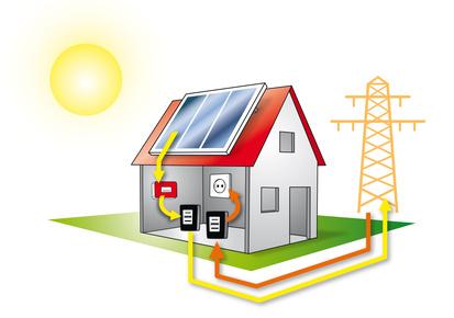 was ist kostrom photovoltaik solarenergie usw. Black Bedroom Furniture Sets. Home Design Ideas